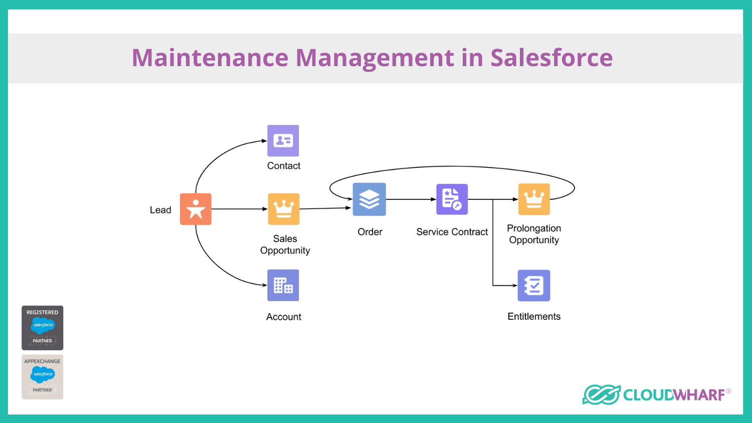 maintenance management in salesforce