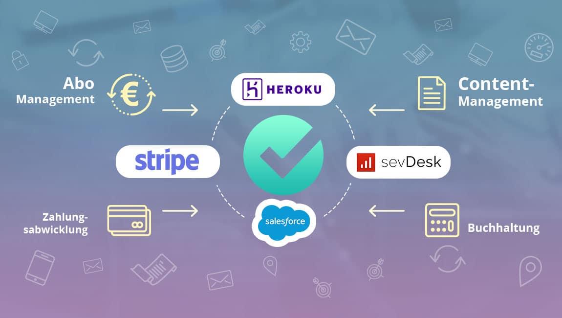 Automatisierte Zahlungsabwicklung und Buchhaltung in der App